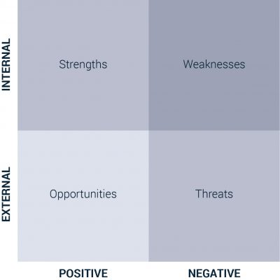 Feasibility study - SWOT analysis