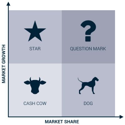 Market research - Matrix