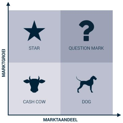 Marktstudie - Matrix