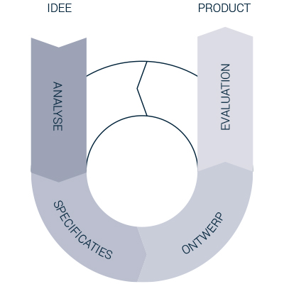 User centered design - Process